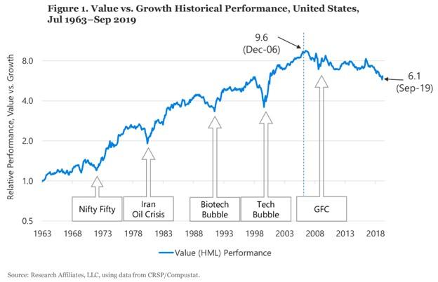 Value_Growth